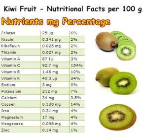 Nutrients in Kiwi